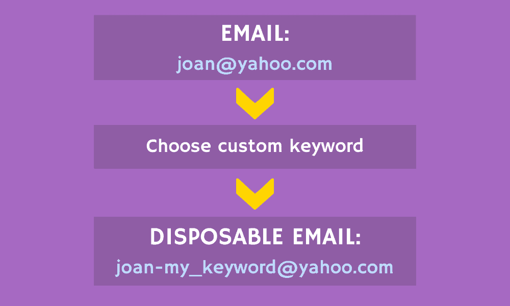 Disposable yahoo email format infographic
